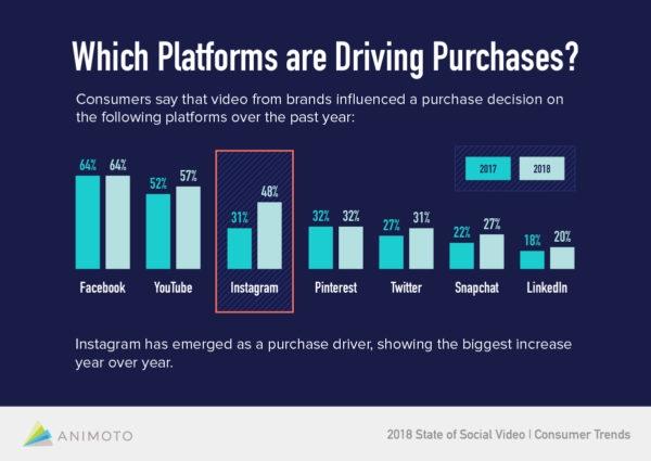 instagram platform driving purchases