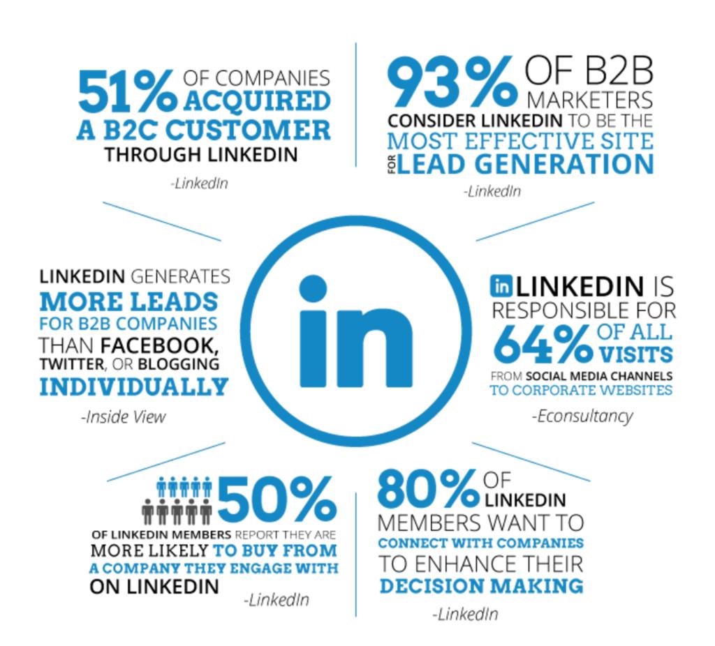 LinkedIn Marketing Stats