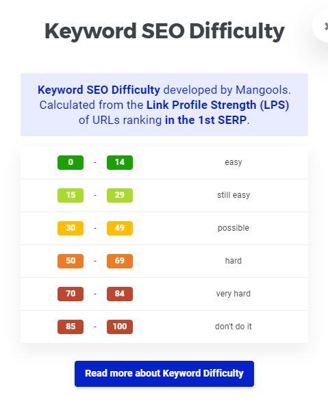 kwfinder keyword difficulty rankings