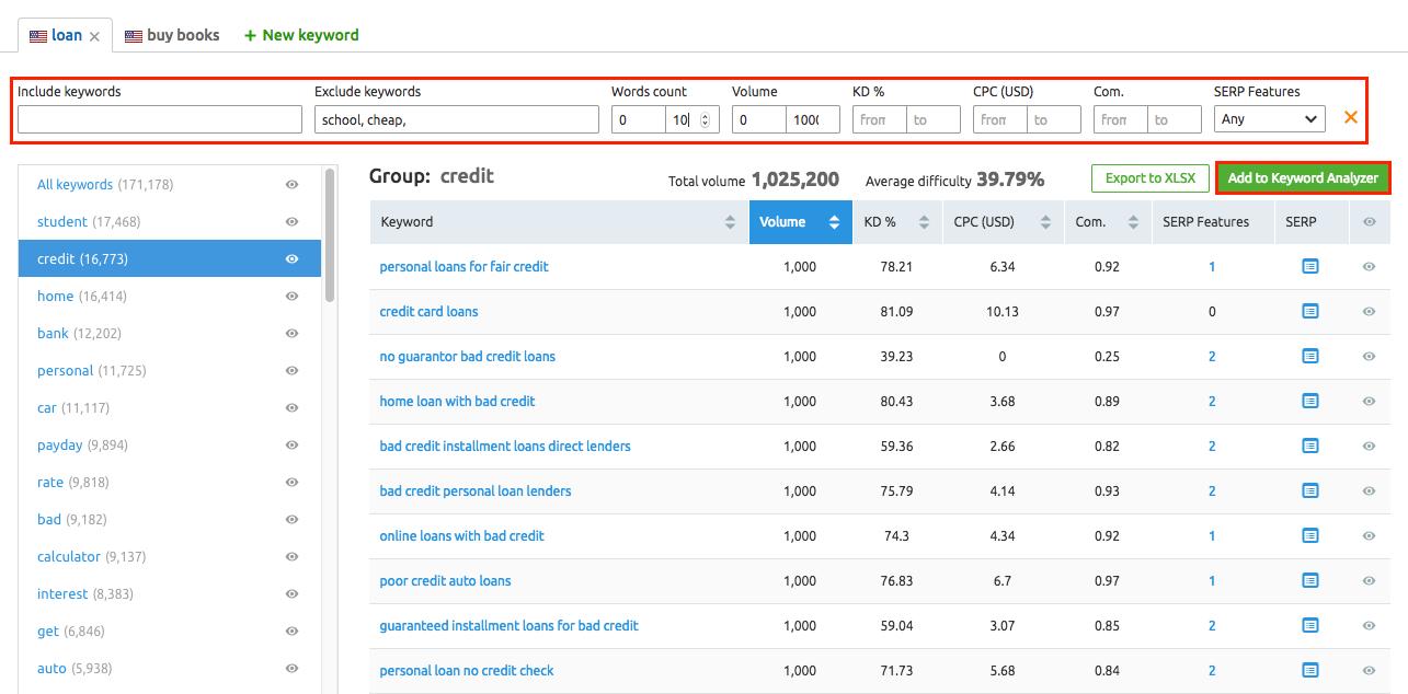 semrush keyword magic tool to find low keyword difficulty keywords