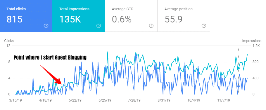 guest blogging increases traffic