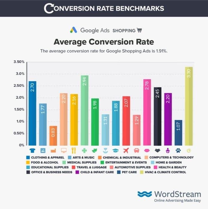 conversion rates of google adwords